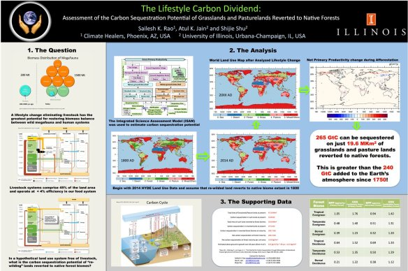 Fig. 5.1. The Lifestyle Carbon Dividend analysis showing that a global transition to a plant-based economy can sequester 265 GtC on just 41% of the grazing land.