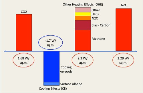Fig. 2.1. Anthropogenic Radiative Forcing from various greenhouse gases and aerosols, broken into three grouped segments: 1) CO2, 2) Cooling effects such as sulphate aerosols and changes in surface albedo and 3) Other Heating Effects such as methane, Black Carbon, Nitrous Oxide, Halocarbons, etc. Values sourced from  IPCC AR5 WG1 Chapter 8.