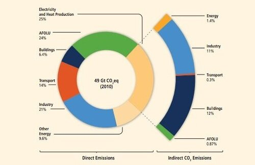 Fig. 4.3. Global emissions by economic sector according to the UN IPCC AR5. Agriculture, forestry and land use (AFOLU) comprise just 25% of the total, including indirect emissions from the electricity and heat production sector.