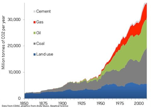Fig. 2.3. Annual anthropogenic CO2 emissions from Land Use Change + Coal + Oil + Gas + Cement production. Please note that the Land Use Change component dominated in 1850 while the fossil fuel components dominate at present
