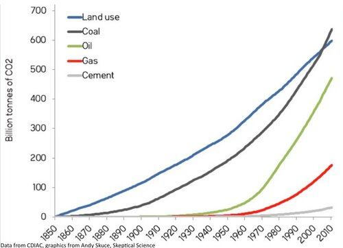 Fig. 2.4. Cumulative CO2 emissions from Land Use Change, Coal, Oil, Gas and Cement production from 1850 onward.  Kaplan et. al.  estimate the Land Use Change contribution prior to 1850 to be 343GtC or 1260 Gt CO2.
